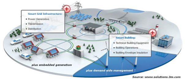 smart-grid-pic